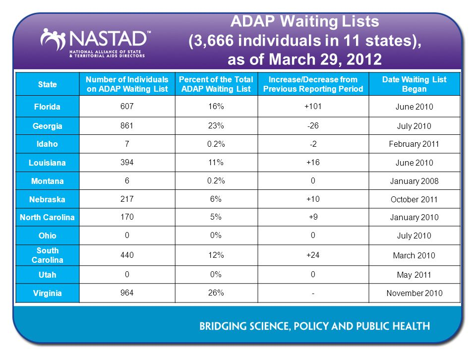 ADAP Waiting Lists (3,666 individuals in 11 states), as of March 29, 2012 State Number of Individuals on ADAP Waiting List Percent of the Total ADAP W