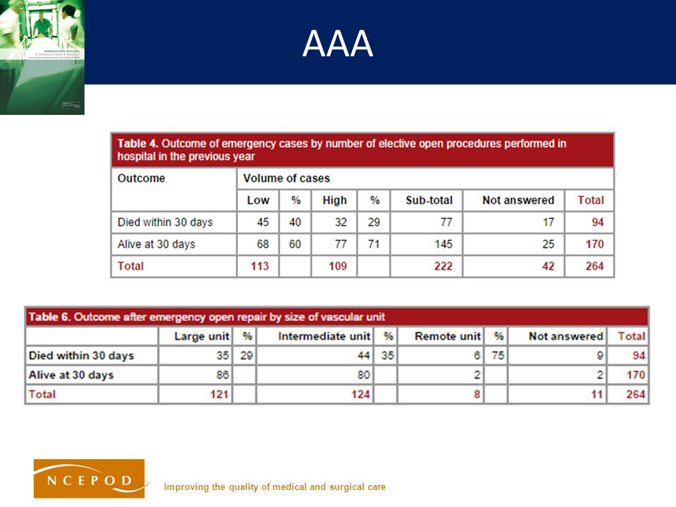 Improving the quality of medical and surgical care AAA