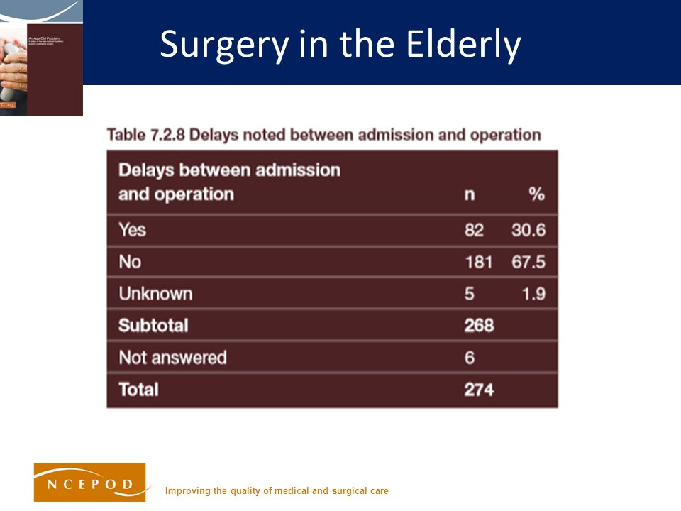 Improving the quality of medical and surgical care Surgery in the Elderly