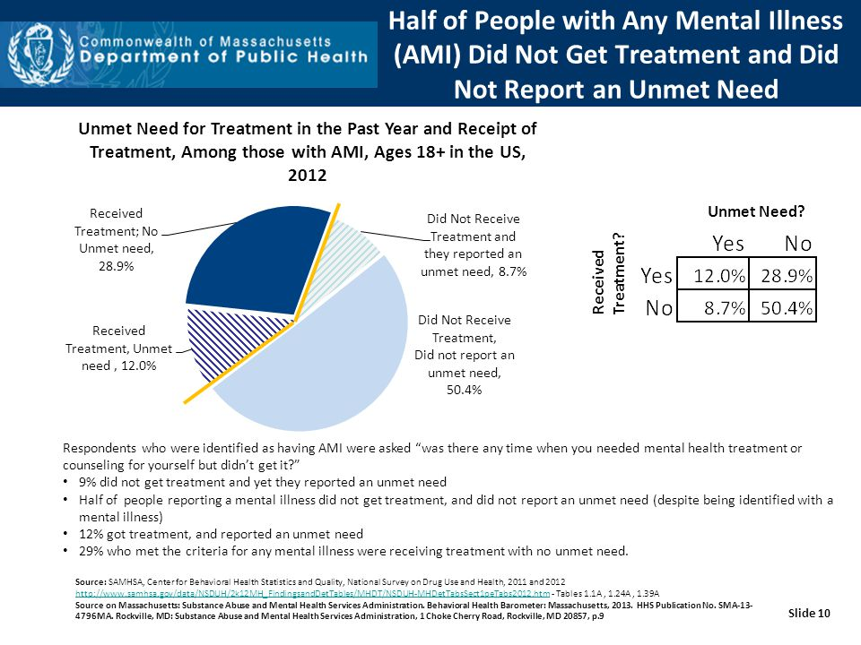 Half of People with Any Mental Illness (AMI) Did Not Get Treatment and Did Not Report an Unmet Need Source: SAMHSA, Center for Behavioral Health Statistics and Quality, National Survey on Drug Use and Health, 2011 and 2012 http://www.samhsa.gov/data/NSDUH/2k12MH_FindingsandDetTables/MHDT/NSDUH-MHDetTabsSect1peTabs2012.htm - Tables 1.1A, 1.24A, 1.39A http://www.samhsa.gov/data/NSDUH/2k12MH_FindingsandDetTables/MHDT/NSDUH-MHDetTabsSect1peTabs2012.htm Source on Massachusetts: Substance Abuse and Mental Health Services Administration.