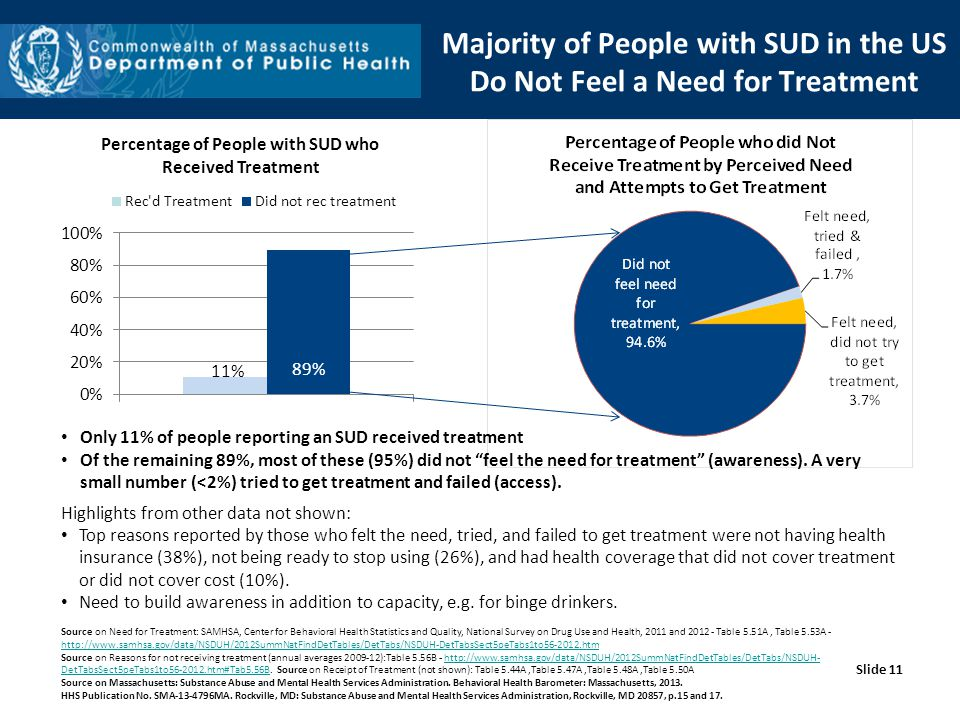 Majority of People with SUD in the US Do Not Feel a Need for Treatment Only 11% of people reporting an SUD received treatment Of the remaining 89%, most of these (95%) did not feel the need for treatment (awareness).