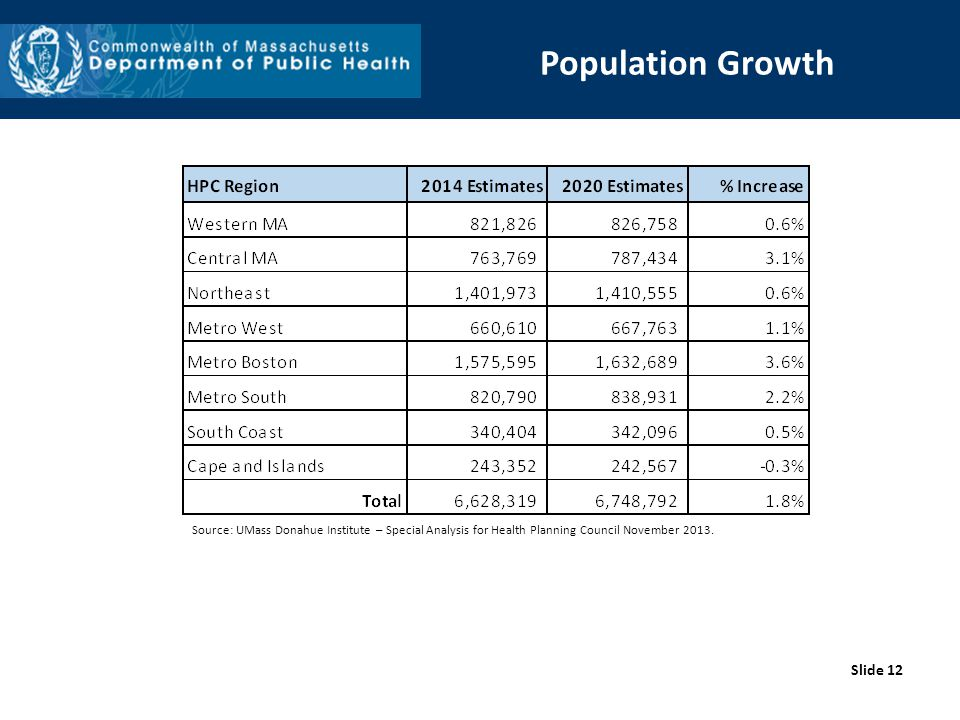 Slide 12 Population Growth Source: UMass Donahue Institute – Special Analysis for Health Planning Council November 2013.