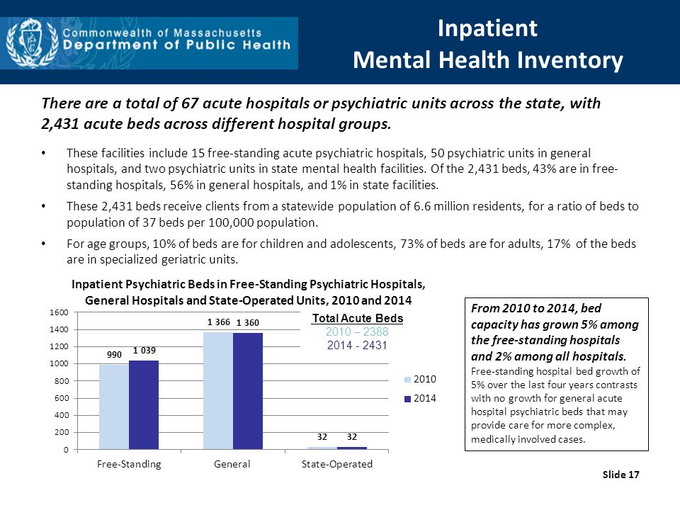 Inpatient Mental Health Inventory There are a total of 67 acute hospitals or psychiatric units across the state, with 2,431 acute beds across different hospital groups.