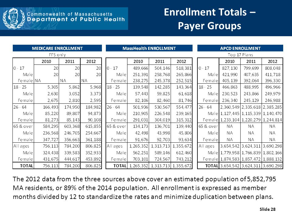 Enrollment Totals – Payer Groups The 2012 data from the three sources above cover an estimated population of 5,852,795 MA residents, or 89% of the 2014 population.