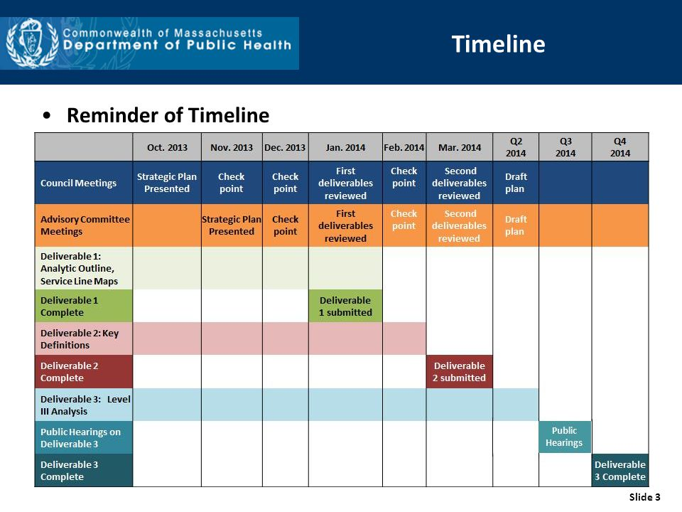 Slide 3 Timeline Reminder of Timeline