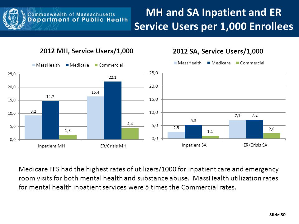 Slide 30 Medicare FFS had the highest rates of utilizers/1000 for inpatient care and emergency room visits for both mental health and substance abuse.