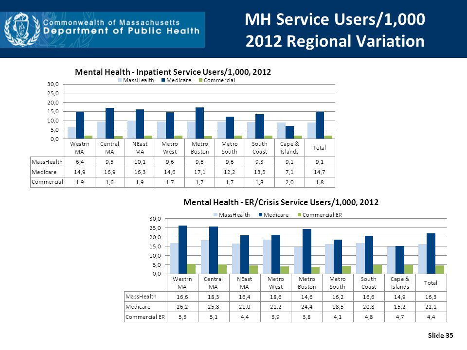 MH Service Users/1,000 2012 Regional Variation Slide 35
