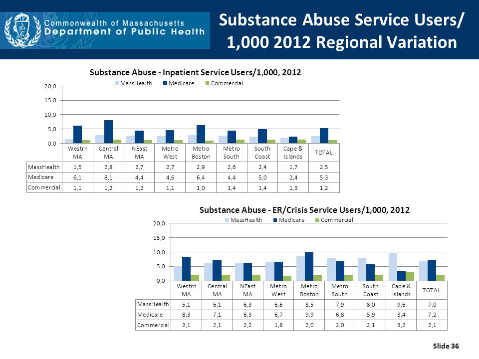 Substance Abuse Service Users/ 1,000 2012 Regional Variation Slide 36