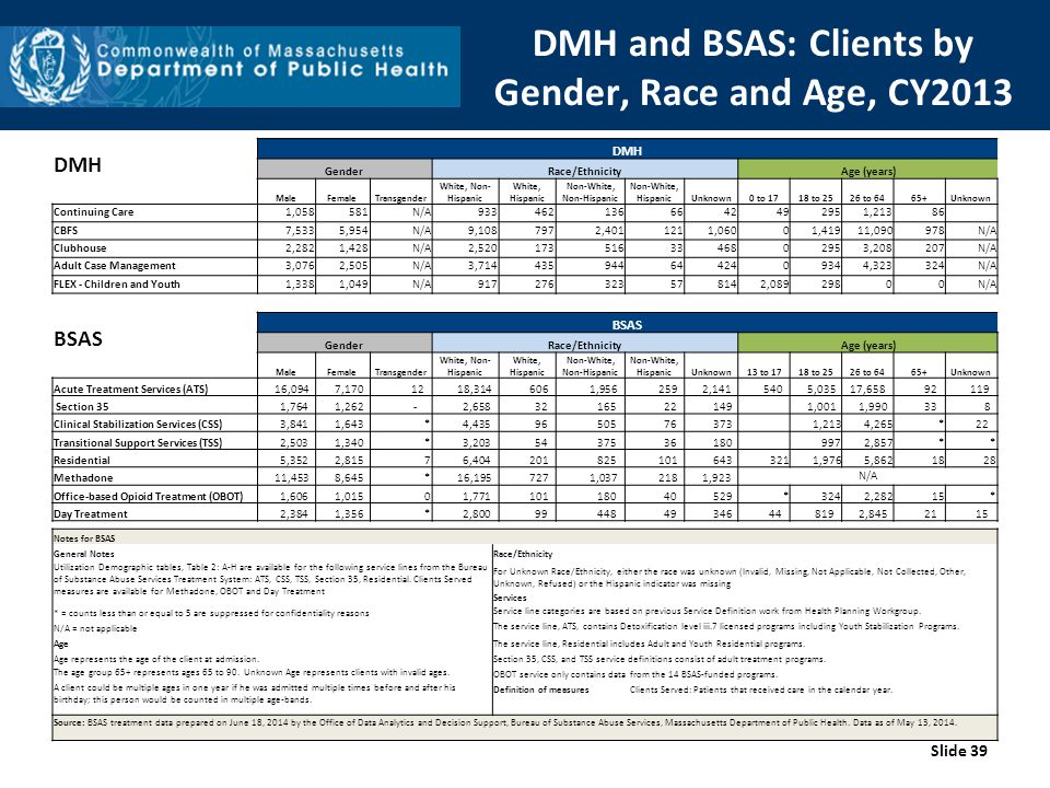 DMH and BSAS: Clients by Gender, Race and Age, CY2013 Slide 39 DMH GenderRace/EthnicityAge (years) MaleFemaleTransgender White, Non- Hispanic White, Hispanic Non-White, Non-Hispanic Non-White, HispanicUnknown0 to 1718 to 2526 to 6465+Unknown Continuing Care1,058581N/A9334621366642492951,21386 CBFS7,5335,954N/A9,1087972,4011211,06001,41911,090978N/A Clubhouse2,2821,428N/A2,5201735163346802953,208207N/A Adult Case Management3,0762,505N/A3,7144359446442409344,323324N/A FLEX - Children and Youth1,3381,049N/A917276323578142,08929800N/A BSAS GenderRace/EthnicityAge (years) MaleFemaleTransgender White, Non- Hispanic White, Hispanic Non-White, Non-Hispanic Non-White, HispanicUnknown13 to 1718 to 2526 to 6465+Unknown Acute Treatment Services (ATS) 16,094 7,170 12 18,314 606 1,956 259 2,141 540 5,035 17,658 92 119 Section 35 1,764 1,262 - 2,658 32 165 22 149 1,001 1,990 33 8 Clinical Stabilization Services (CSS) 3,841 1,643 * 4,435 96 505 76 373 1,213 4,265 * 22 Transitional Support Services (TSS) 2,503 1,340 * 3,203 54 375 36 180 997 2,857 * * Residential 5,352 2,815 7 6,404 201 825 101 643 321 1,976 5,862 18 28 Methadone 11,453 8,645 * 16,195 727 1,037 218 1,923 N/A Office-based Opioid Treatment (OBOT) 1,606 1,0150 1,771 101 180 40 529 * 324 2,282 15 * Day Treatment 2,384 1,356 * 2,800 99 448 49 346 44 819 2,845 21 15 Notes for BSAS General Notes Race/Ethnicity Utilization Demographic tables, Table 2: A-H are available for the following service lines from the Bureau of Substance Abuse Services Treatment System: ATS, CSS, TSS, Section 35, Residential.
