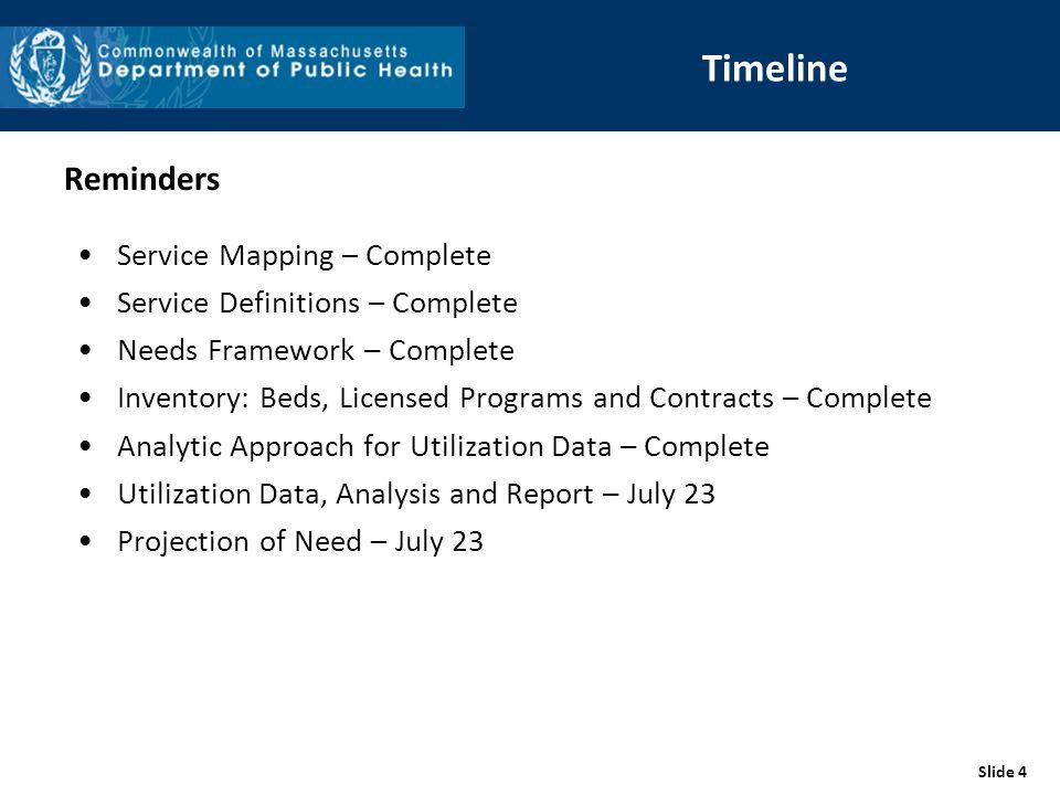 Slide 4 Timeline Reminders Service Mapping – Complete Service Definitions – Complete Needs Framework – Complete Inventory: Beds, Licensed Programs and