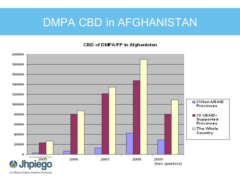 DMPA CBD in AFGHANISTAN