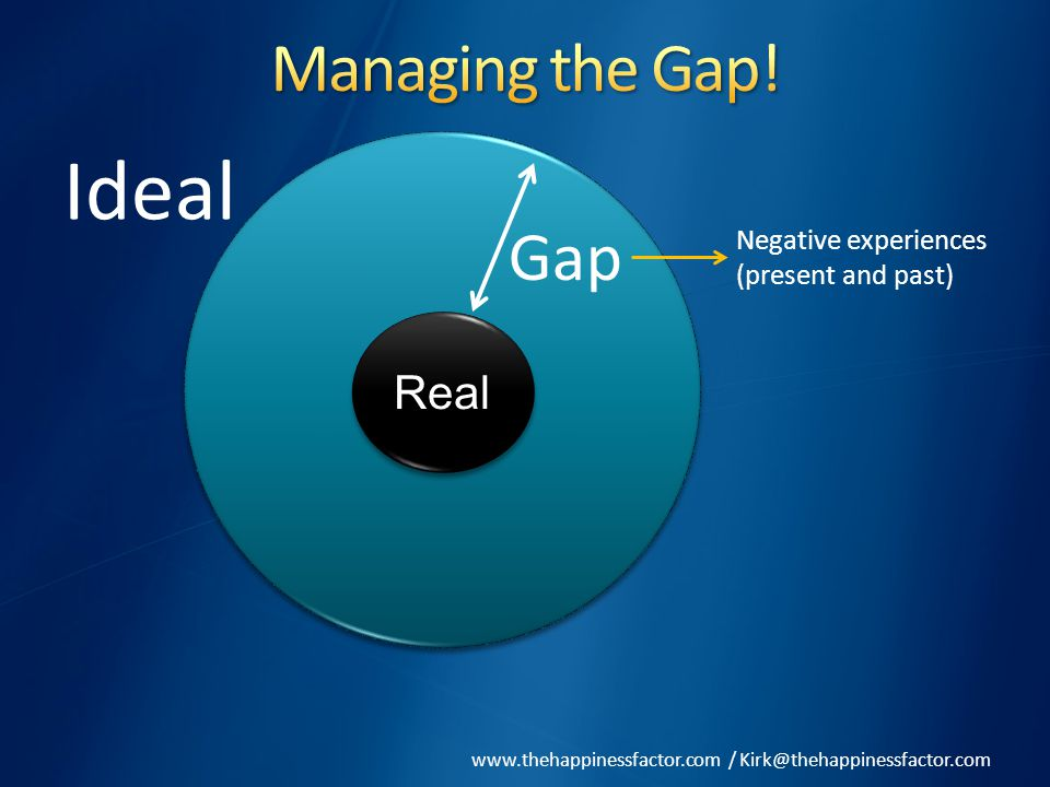 www.thehappinessfactor.com / Kirk@thehappinessfactor.com RealReal Ideal Gap Negative experiences (present and past)