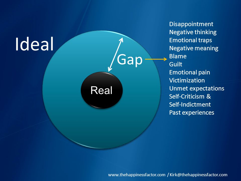 RealReal Ideal Gap Disappointment Negative thinking Emotional traps Negative meaning Blame Guilt Emotional pain Victimization Unmet expectations Self-