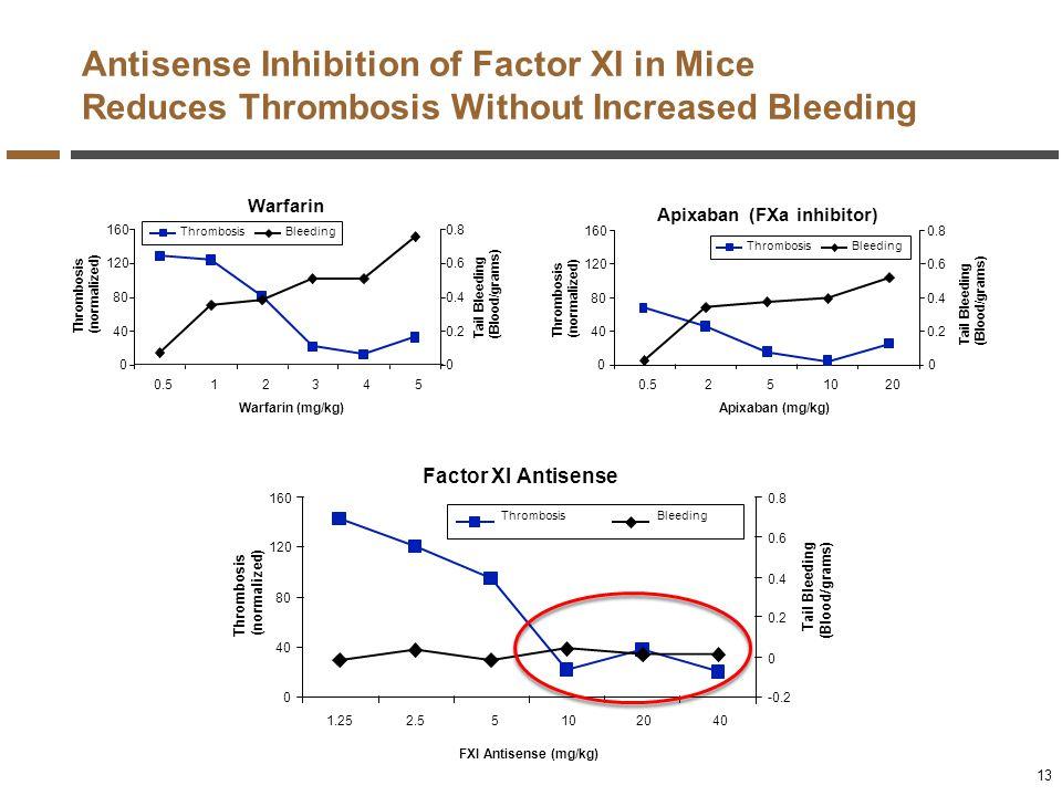 Antisense Inhibition of Factor XI in Mice Reduces Thrombosis Without Increased Bleeding Factor Xl Antisense 0 40 80 120 160 1.252.55102040 FXI Antisen