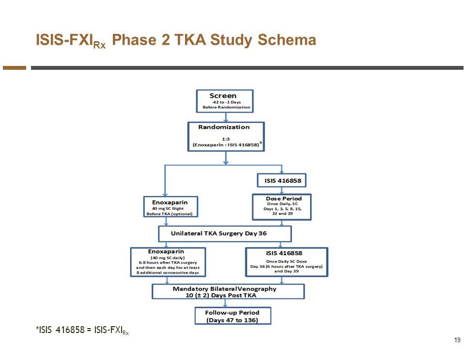 19 ISIS-FXI Rx Phase 2 TKA Study Schema 19 *ISIS 416858 = ISIS-FXI Rx *