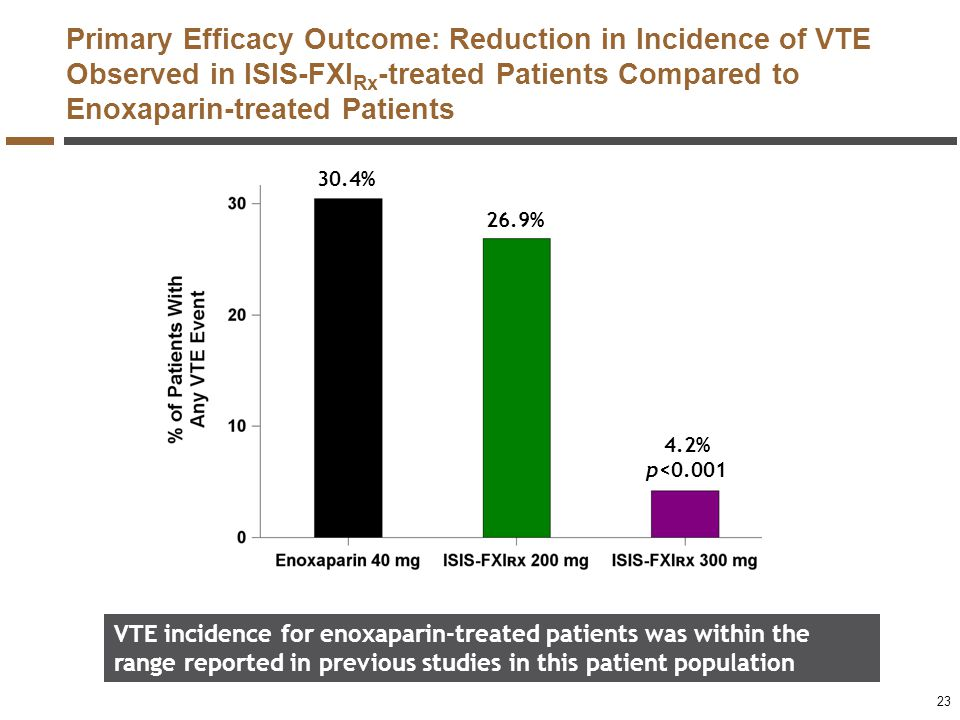 Primary Efficacy Outcome: Reduction in Incidence of VTE Observed in ISIS-FXI Rx -treated Patients Compared to Enoxaparin-treated Patients VTE incidenc