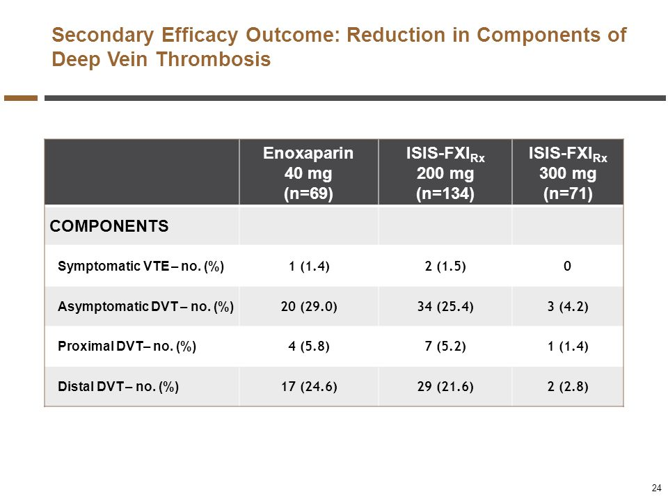 Secondary Efficacy Outcome: Reduction in Components of Deep Vein Thrombosis Enoxaparin 40 mg (n=69) ISIS-FXI Rx 200 mg (n=134) ISIS-FXI Rx 300 mg (n=7