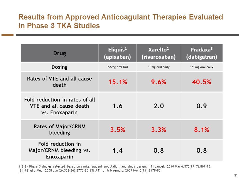 Results from Approved Anticoagulant Therapies Evaluated in Phase 3 TKA Studies 31 Drug Eliquis 1 (apixaban) Xarelto 2 (rivaroxaban) Pradaxa 3 (dabigat