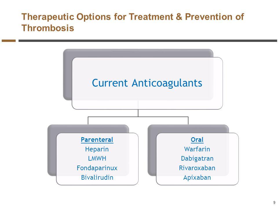 Current Anticoagulants Parenteral Heparin LMWH Fondaparinux Bivalirudin Oral Warfarin Dabigatran Rivaroxaban Apixaban Therapeutic Options for Treatmen