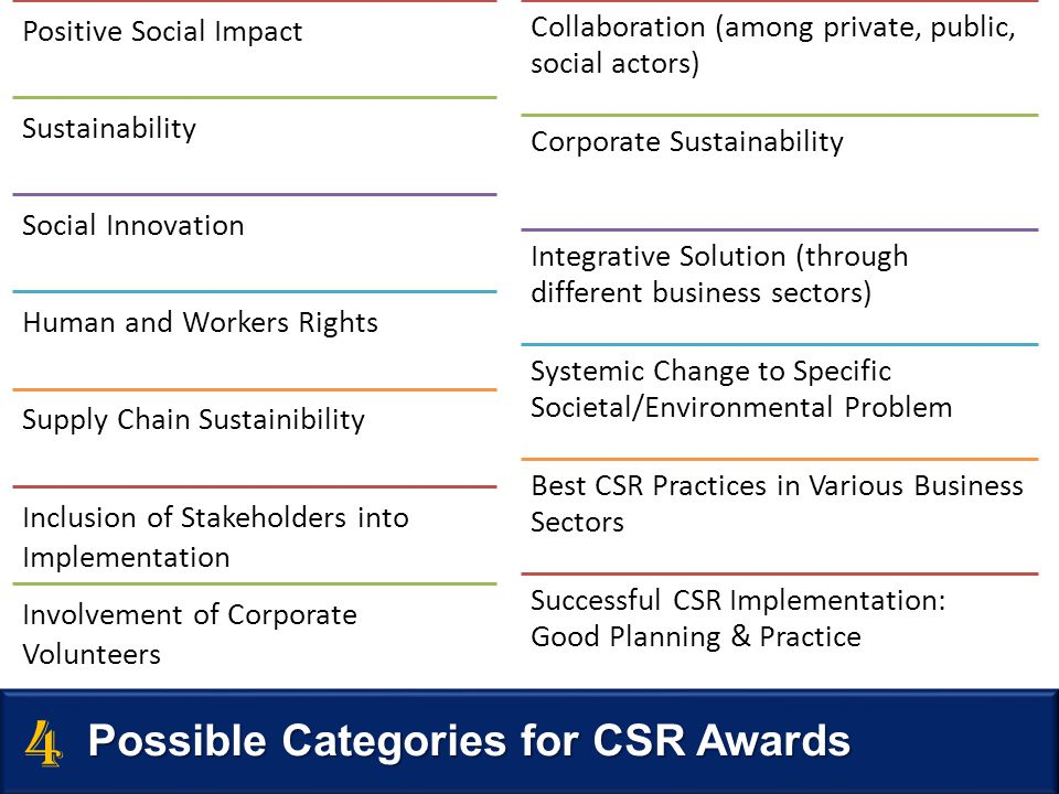 Positive Social Impact Sustainability Social Innovation Human and Workers Rights Supply Chain Sustainibility Inclusion of Stakeholders into Implementa