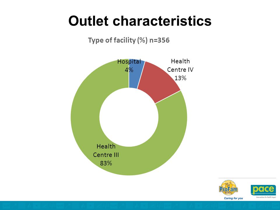 Outlet characteristics