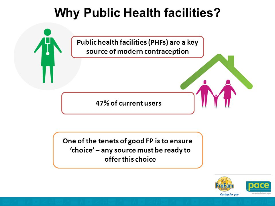 Public health facilities (PHFs) are a key source of modern contraception 47% of current users One of the tenets of good FP is to ensure 'choice' – any source must be ready to offer this choice Why Public Health facilities