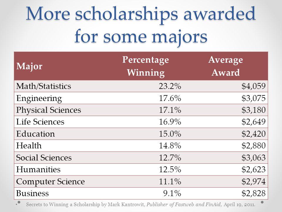 More scholarships awarded for some majors Major Percentage Winning Average Award Math/Statistics23.2%$4,059 Engineering17.6%$3,075 Physical Sciences17