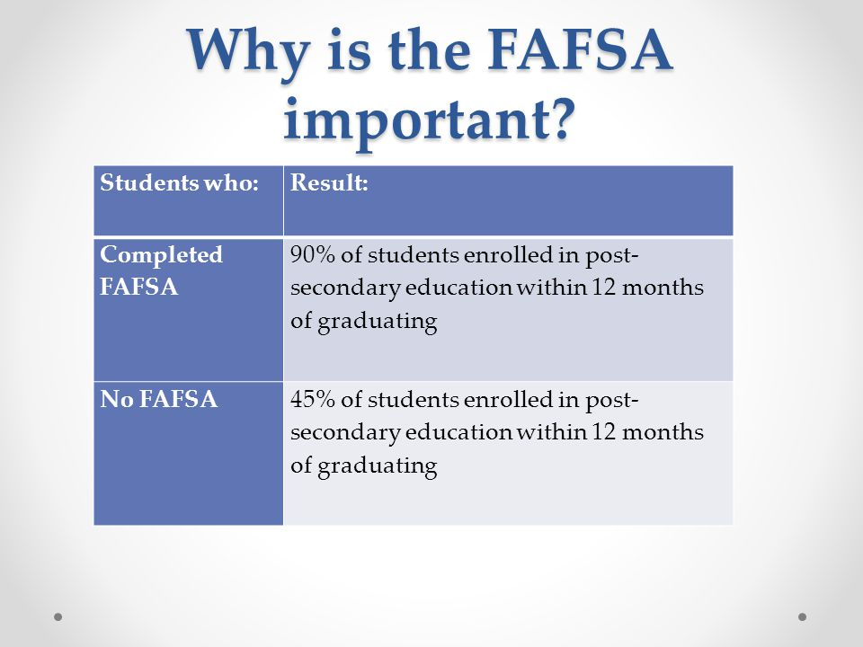 Why is the FAFSA important? Students who:Result: Completed FAFSA 90% of students enrolled in post- secondary education within 12 months of graduating
