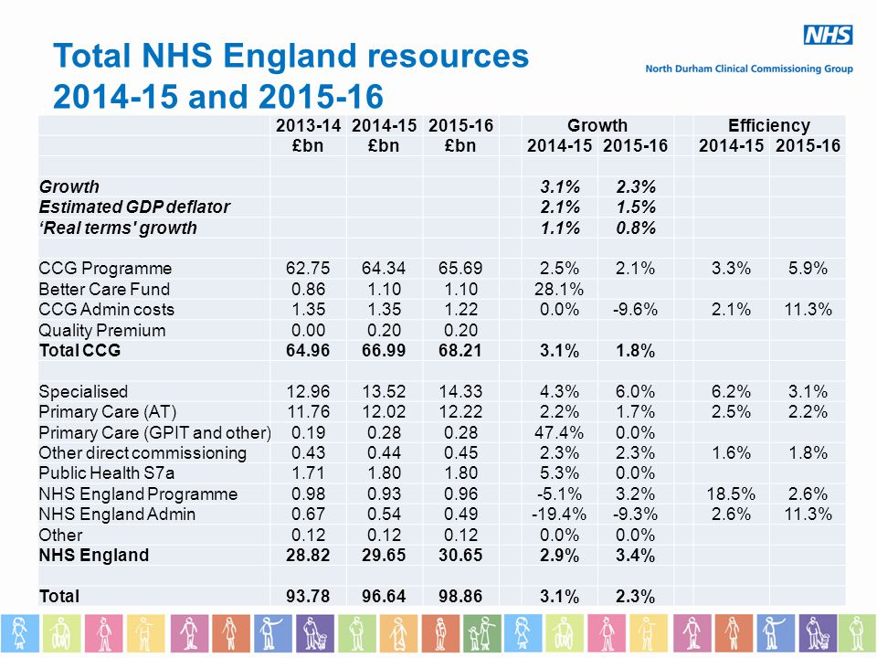 Total NHS England resources 2014-15 and 2015-16 2013-142014-152015-16GrowthEfficiency £bn 2014-152015-162014-152015-16 Growth3.1%2.3% Estimated GDP deflator2.1%1.5% 'Real terms growth1.1%0.8% CCG Programme62.7564.3465.692.5%2.1%3.3%5.9% Better Care Fund0.861.10 28.1% CCG Admin costs1.35 1.220.0%-9.6%2.1%11.3% Quality Premium0.000.20 Total CCG64.9666.9968.213.1%1.8% Specialised12.9613.5214.334.3%6.0%6.2%3.1% Primary Care (AT)11.7612.0212.222.2%1.7%2.5%2.2% Primary Care (GPIT and other)0.190.28 47.4%0.0% Other direct commissioning0.430.440.452.3% 1.6%1.8% Public Health S7a1.711.80 5.3%0.0% NHS England Programme0.980.930.96-5.1%3.2%18.5%2.6% NHS England Admin0.670.540.49-19.4%-9.3%2.6%11.3% Other0.12 0.0% NHS England28.8229.6530.652.9%3.4% Total93.7896.6498.863.1%2.3%
