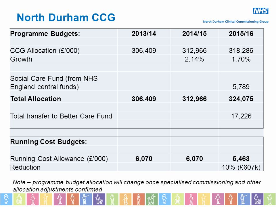 North Durham CCG Programme Budgets:2013/142014/152015/16 CCG Allocation (£'000)306,409312,966318,286 Growth2.14%1.70% Social Care Fund (from NHS England central funds)5,789 Total Allocation306,409312,966324,075 Total transfer to Better Care Fund17,226 Running Cost Budgets: Running Cost Allowance (£'000)6,070 5,463 Reduction10% (£607k) Note – programme budget allocation will change once specialised commissioning and other allocation adjustments confirmed