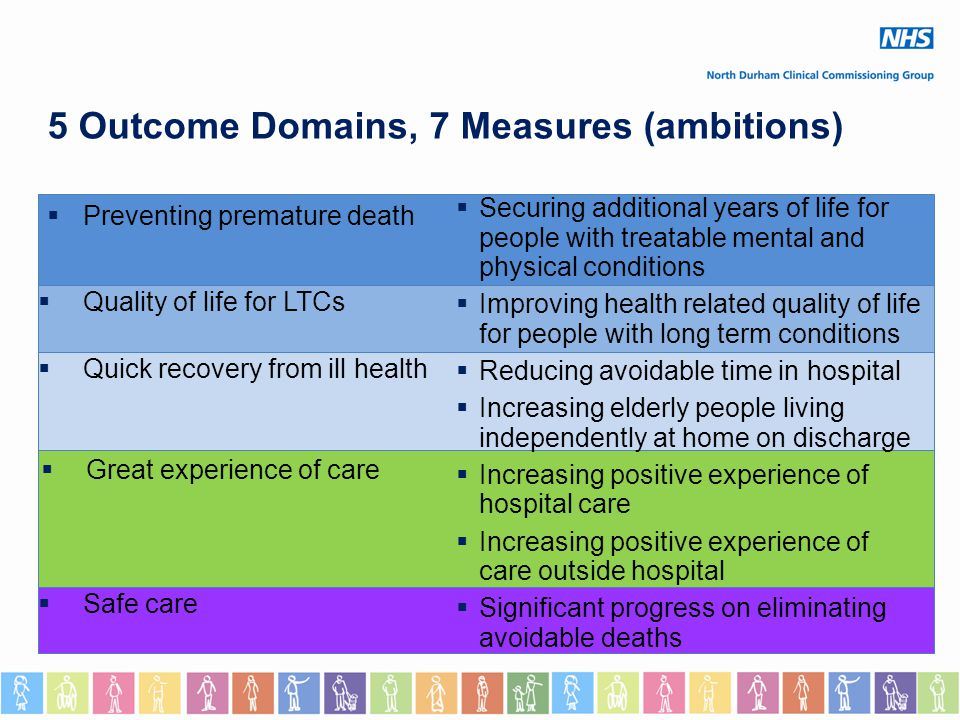 5 Outcome Domains, 7 Measures (ambitions)  Preventing premature death  Quality of life for LTCs  Quick recovery from ill health  Great experience of care  Safe care  Securing additional years of life for people with treatable mental and physical conditions  Improving health related quality of life for people with long term conditions  Reducing avoidable time in hospital  Increasing elderly people living independently at home on discharge  Increasing positive experience of hospital care  Increasing positive experience of care outside hospital  Significant progress on eliminating avoidable deaths