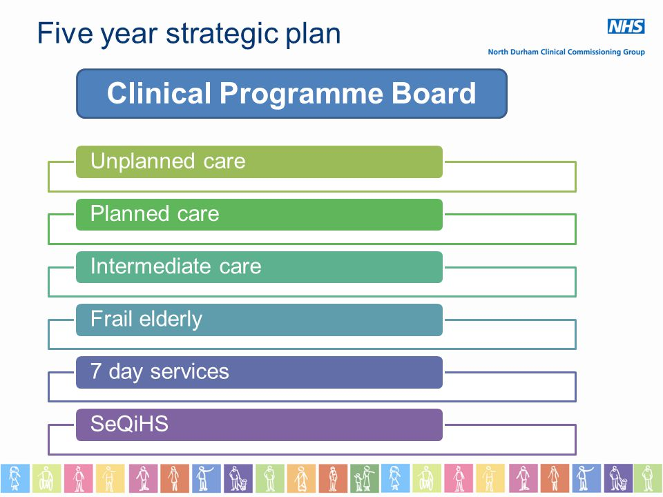 Clinical Programme Board Five year strategic plan Unplanned carePlanned careIntermediate careFrail elderly7 day servicesSeQiHS