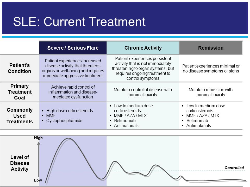 Severe / Serious FlareChronic ActivityRemission Patient's Condition Patient experiences increased disease activity that threatens organs or well-being and requires immediate aggressive treatment Patient experiences persistent activity that is not immediately threatening to organ systems, but requires ongoing treatment to control symptoms Patient experiences minimal or no disease symptoms or signs Primary Treatment Goal Achieve rapid control of inflammation and disease- mediated dysfunction Maintain control of disease with minimal toxicity Maintain remission with minimal toxicity Commonly Used Treatments  High dose corticosteroids  MMF  Cyclophosphamide  Low to medium dose corticosteroids  MMF / AZA / MTX  Belimumab  Antimalarials  Low to medium dose corticosteroids  MMF / AZA / MTX  Belimumab  Antimalarials Level of Disease Activity Controlled High Low SLE: Current Treatment