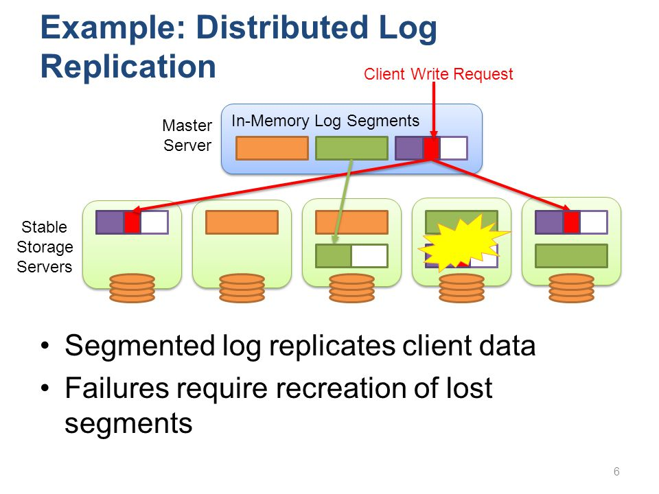 Example: Distributed Log Replication Segmented log replicates client data Failures require recreation of lost segments In-Memory Log Segments Stable Storage Servers Master Server Client Write Request 6