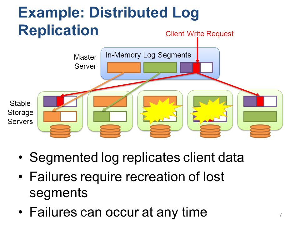 Example: Distributed Log Replication Segmented log replicates client data Failures require recreation of lost segments Failures can occur at any time In-Memory Log Segments Stable Storage Servers Master Server Client Write Request 7
