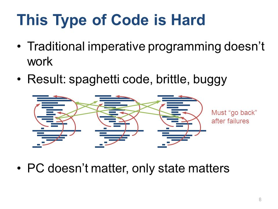 Traditional imperative programming doesn't work Result: spaghetti code, brittle, buggy PC doesn't matter, only state matters 8 This Type of Code is Hard Must go back after failures