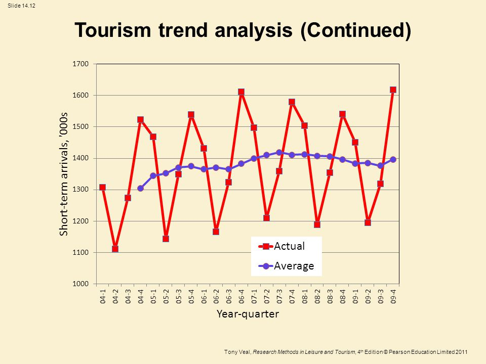 Tony Veal, Research Methods in Leisure and Tourism, 4 th Edition © Pearson Education Limited 2011 Slide 14.12 Tourism trend analysis (Continued)