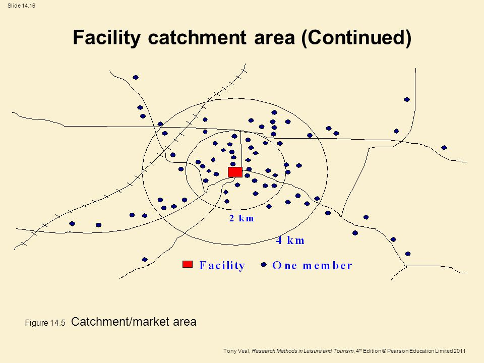 Tony Veal, Research Methods in Leisure and Tourism, 4 th Edition © Pearson Education Limited 2011 Slide 14.16 Facility catchment area (Continued) Figure 14.5 Catchment/market area