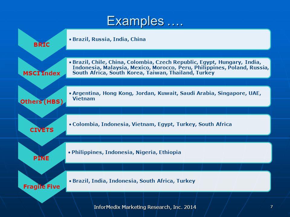 Examples …. BRIC Brazil, Russia, India, China MSCI Index Brazil, Chile, China, Colombia, Czech Republic, Egypt, Hungary, India, Indonesia, Malaysia, M
