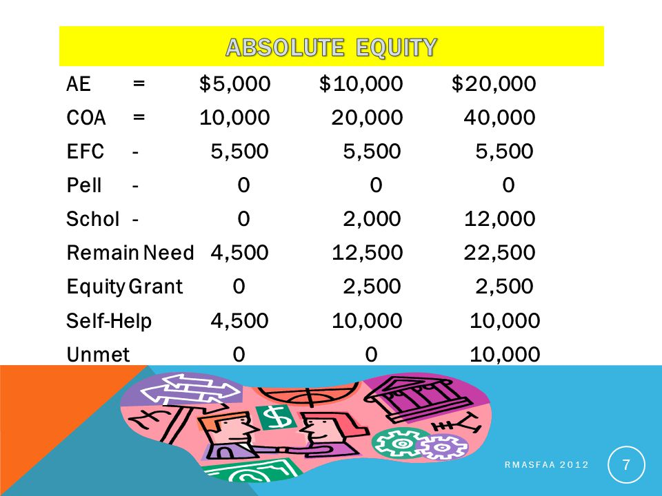 AE=$5,000 $10,000 $20,000 COA=10,00020,00040,000 EFC- 5,500 5,500 5,500 Pell- 0 0 0 Schol- 0 2,00012,000 Remain Need 4,50012,50022,500 Equity Grant 0