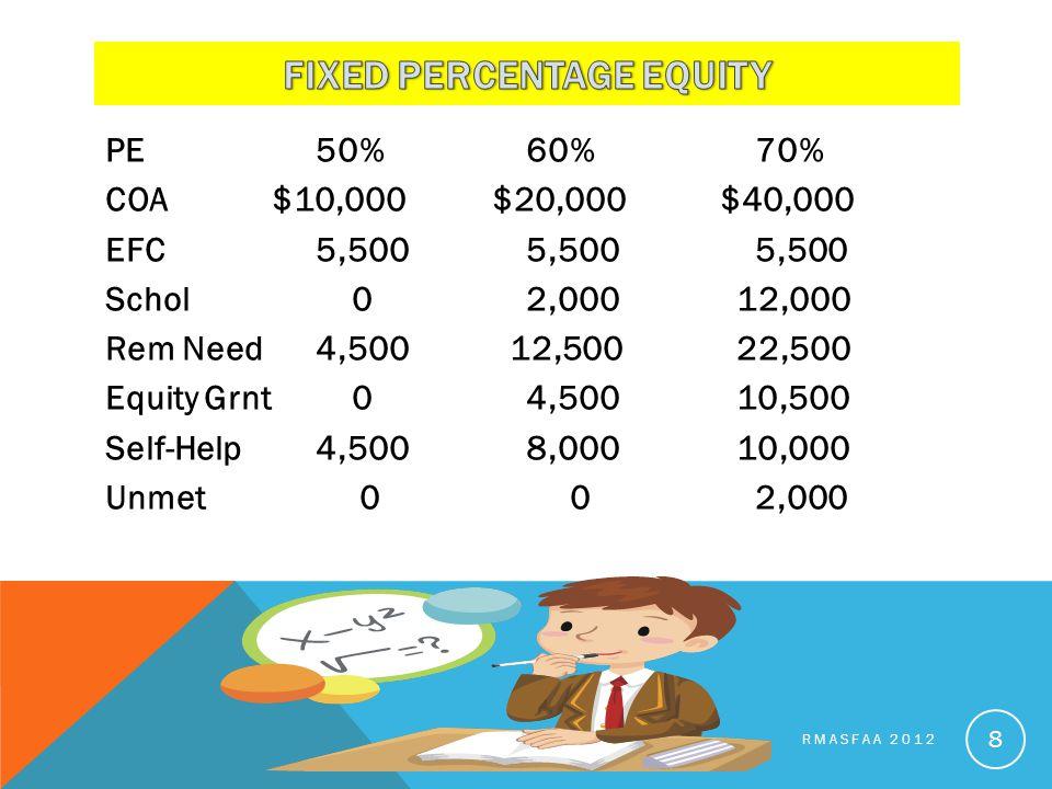 PE50%60% 70% COA $10,000 $20,000 $40,000 EFC5,5005,500 5,500 Schol 02,00012,000 Rem Need4,500 12,50022,500 Equity Grnt 04,50010,500 Self-Help4,5008,00