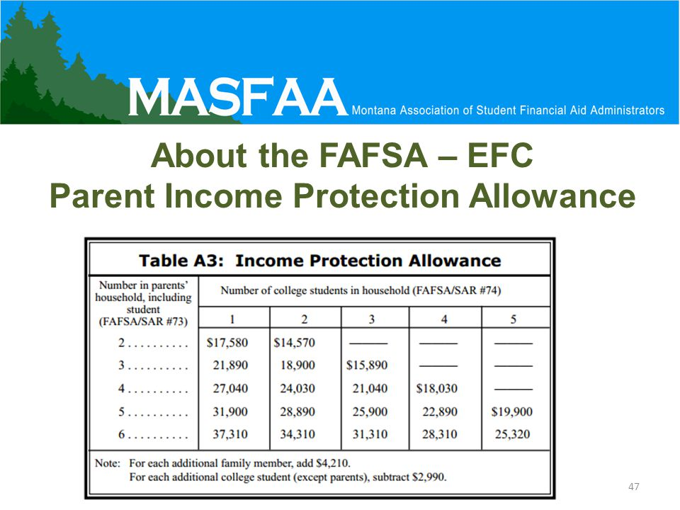 47 About the FAFSA – EFC Parent Income Protection Allowance