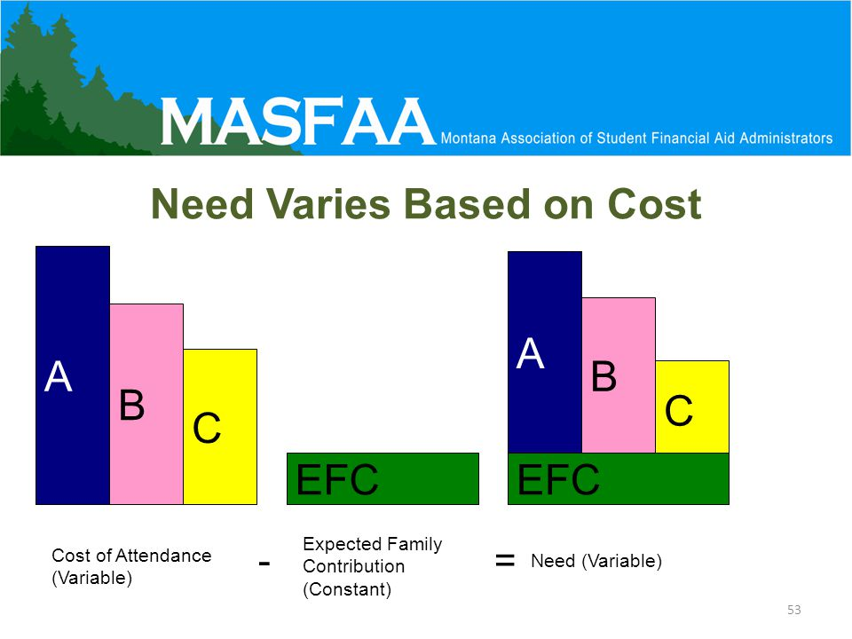 Need Varies Based on Cost A B C A B C EFC Cost of Attendance (Variable) Expected Family Contribution (Constant) Need (Variable) -= 53