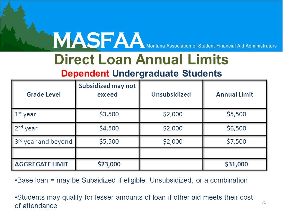 Direct Loan Annual Limits Dependent Undergraduate Students Base loan = may be Subsidized if eligible, Unsubsidized, or a combination Students may qualify for lesser amounts of loan if other aid meets their cost of attendance 71