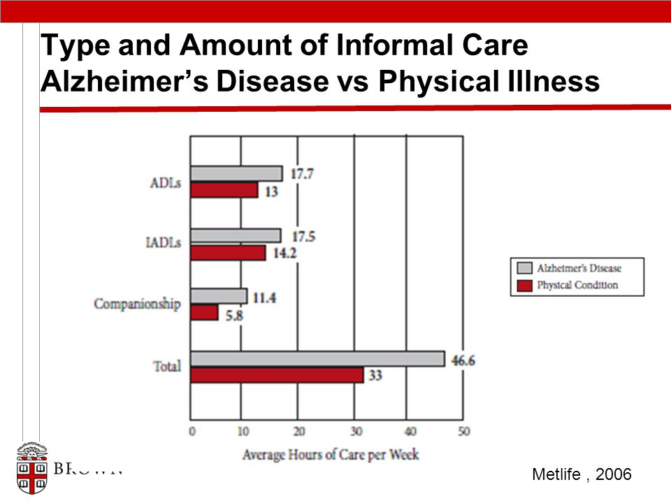 Type and Amount of Informal Care Alzheimer's Disease vs Physical Illness Metlife, 2006