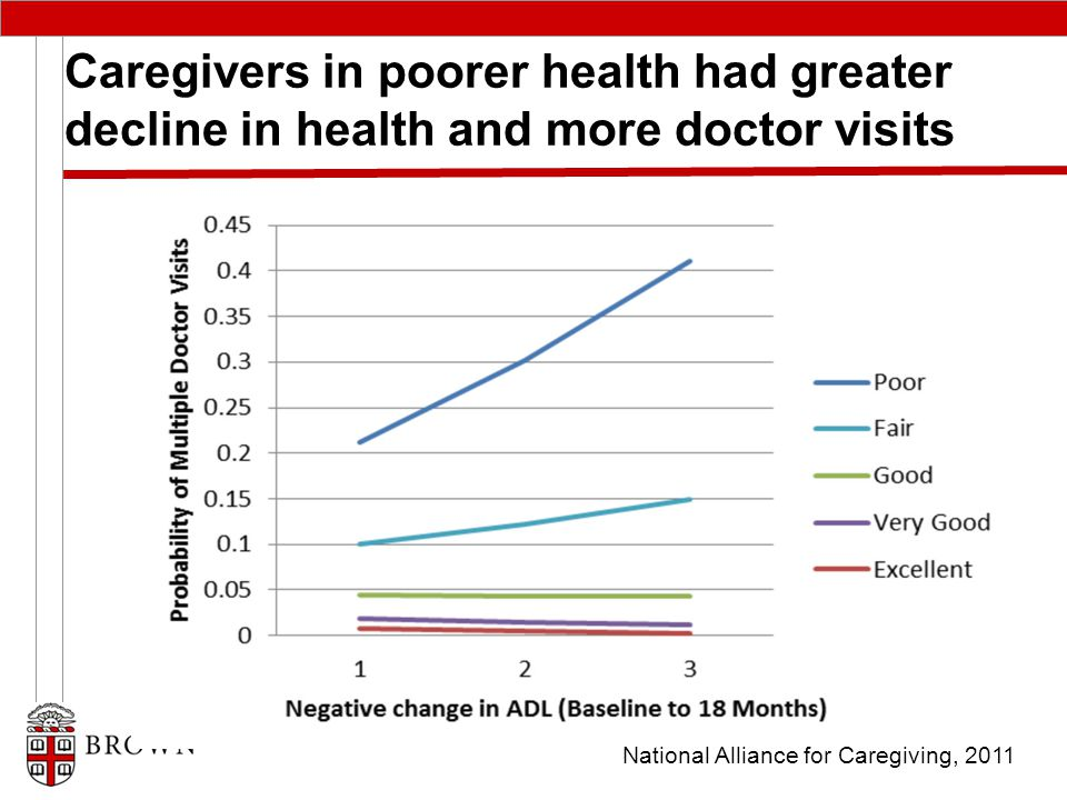 Caregivers in poorer health had greater decline in health and more doctor visits National Alliance for Caregiving, 2011