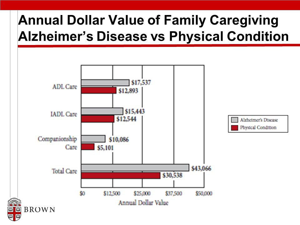 Annual Dollar Value of Family Caregiving Alzheimer's Disease vs Physical Condition