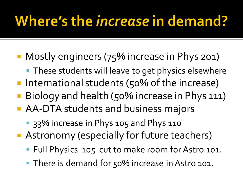  Mostly engineers (75% increase in Phys 201)  These students will leave to get physics elsewhere  International students (50% of the increase)  Biology and health (50% increase in Phys 111)  AA-DTA students and business majors  33% increase in Phys 105 and Phys 110  Astronomy (especially for future teachers)  Full Physics 105 cut to make room for Astro 101.