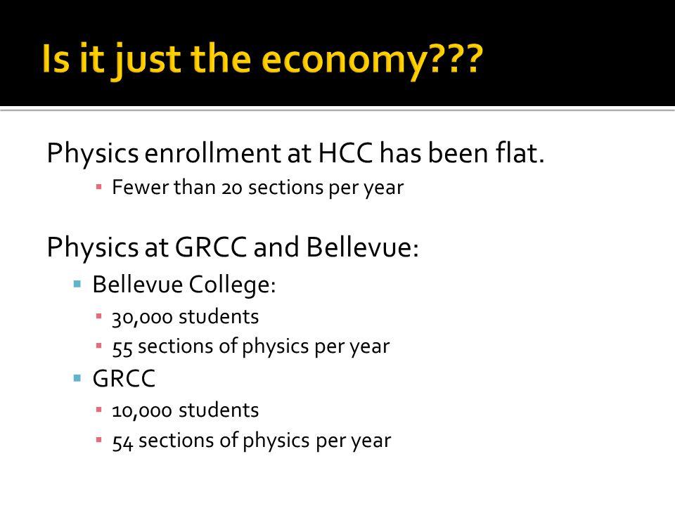Physics enrollment at HCC has been flat.
