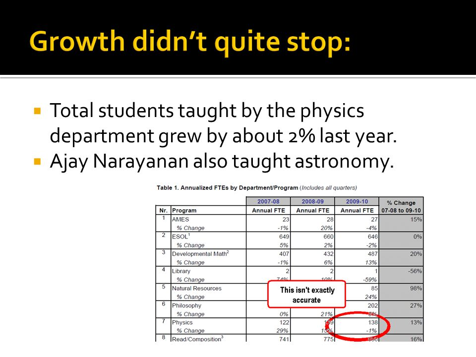  Total students taught by the physics department grew by about 2% last year.  Ajay Narayanan also taught astronomy.